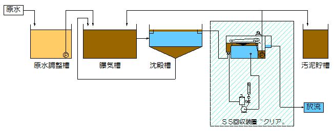 ss-flow